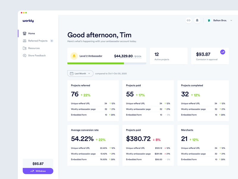 Workly - KPI Dashboard typography product design web design management tool shopify b2b clean charts analytics kpi interface dashboard user experience user interface ux ui design app web