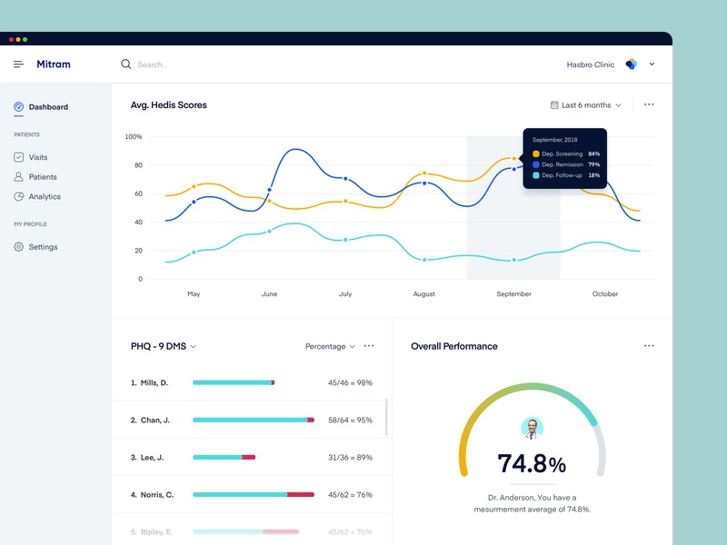 M - Clinical Trial Dashboard design application app web chart clinicians patient doctor user experience user interface ux design ui design health healthcare medical charts interface dashboard web design product design
