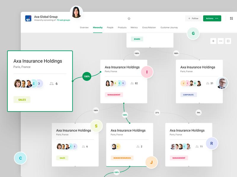 BNP Paribas - Client Hierarchy