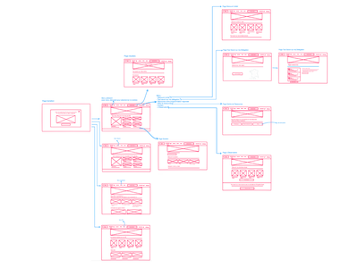Wireframes on Invision invision website ux design ux process wireframe