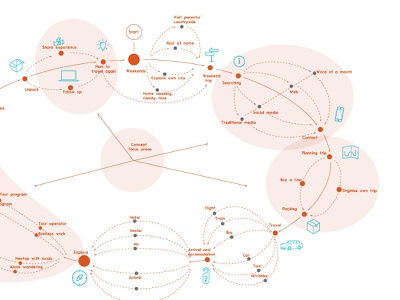 Customer journey journey complex steps technical drawing process trip traveling cj customer journey