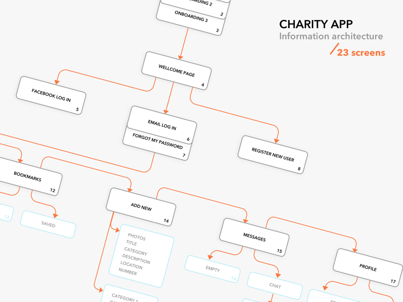 Information Architecture For Charity App By Bogomolova Anfisa Dribbble