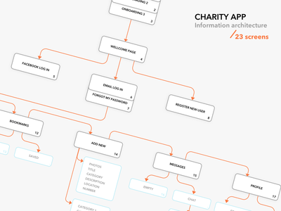 Information Architecture for charity app scheme add new arrows diagram screens mobile app ui ux charity structure information architecture ia