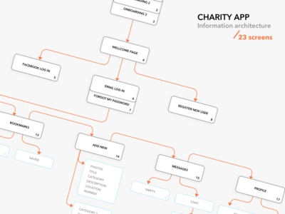 Information Architecture for charity app