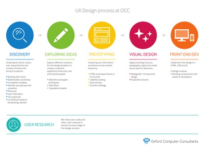 OCC UX Design Process