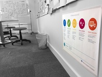 OCC UX Design Process on the wall