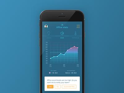 Smart office sound levels mobile app avatar color graph smart smart office office stats subvisual ui sound