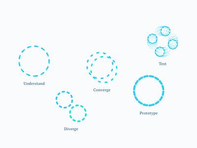Design Sprint design sprint subvisual blue stroke line circle illustration sprint design