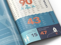 Annual Report - Infographics