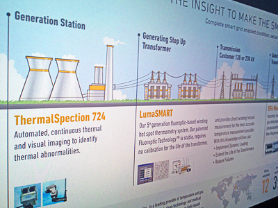 Poster with products inforgaphic for Lumasense poster infographic lumasense illustration energy