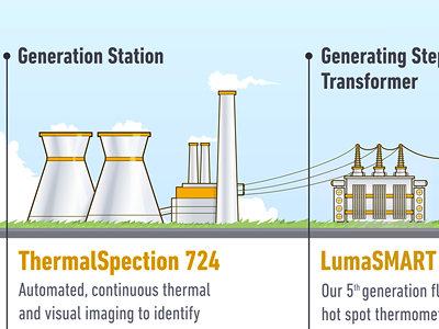 Poster with products inforgaphic for Lumasense (close up) lumasense energy illustration infographic poster