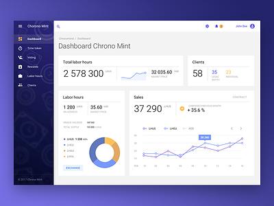 Dashboard Chrono Mint charts web app material design dashboard