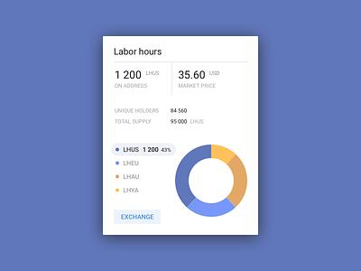 Chrono Mint Labor Hours Dashboard charts web app material design dashboard