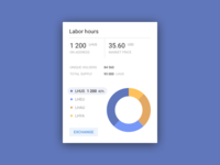 Chrono Mint Labor Hours Dashboard
