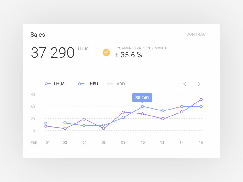 Chronomint. E-currency management dashboard. app web design material ux ui dashboard