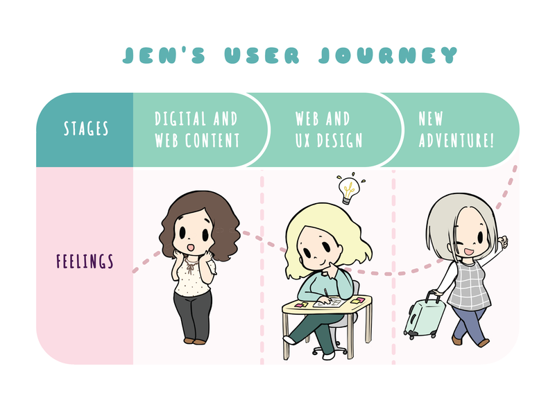 User Journey Map Greeting Card caricature touch points journey map user journey cute illustration