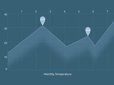 Monthly Temperature temperatures month temperature monthly
