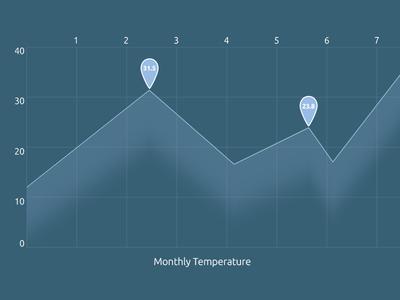 Monthly Temperature