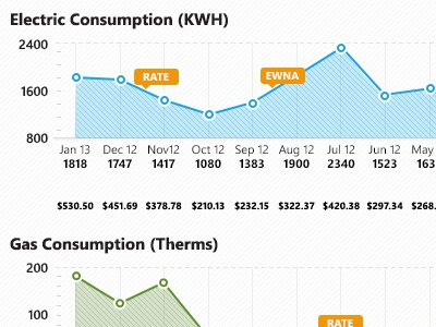 Consumption Graph wpf graph chart utility xaml columbia sc