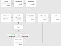 App User Workflow