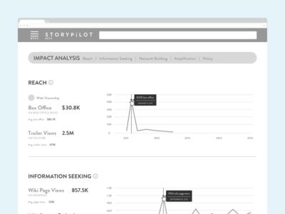 Film Impact Analysis Detail web app analytics dashboard data visualization