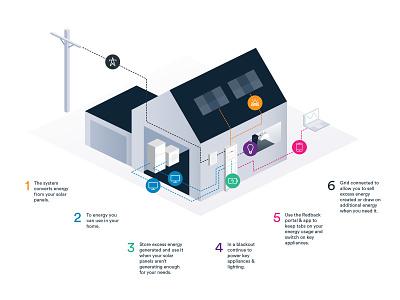 Isometric House house home icon ui design solar ui design illustration