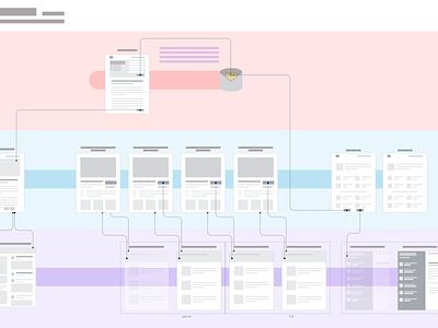 UX Flow (obfuscated) brainstorm design ux flow ux design sketch app