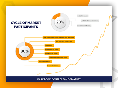 Cycle of Market Infographic - Designed By Pixlogix