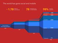 Journey Social Networks