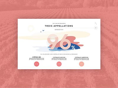 Vins de Provence - Infographics provence infographics illustration ux ui carousel french wine slider home page siteweb web