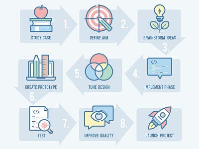 webina: Development Process launch project quality testing implementation prototype design brainstorm aim study education icons