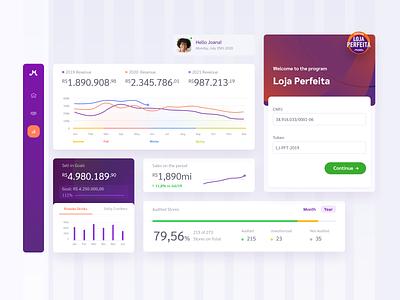 Dashboard Elements | PAT figma charts interface ui ui design product design platform campaign management ui kit components elements dashboard ui dashboad