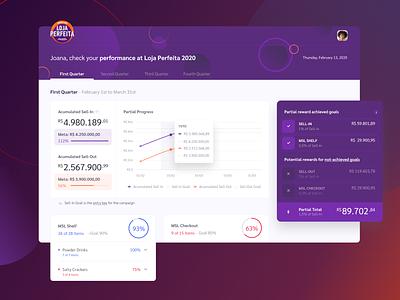 Participants Performance Dashboard | PAT campaign management campaign chart ui ui design figma performance interface dashboard product design