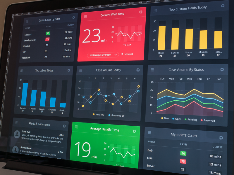 Performance Dashboard dashboard widgets analytics charts graphs sparkline dark open sans