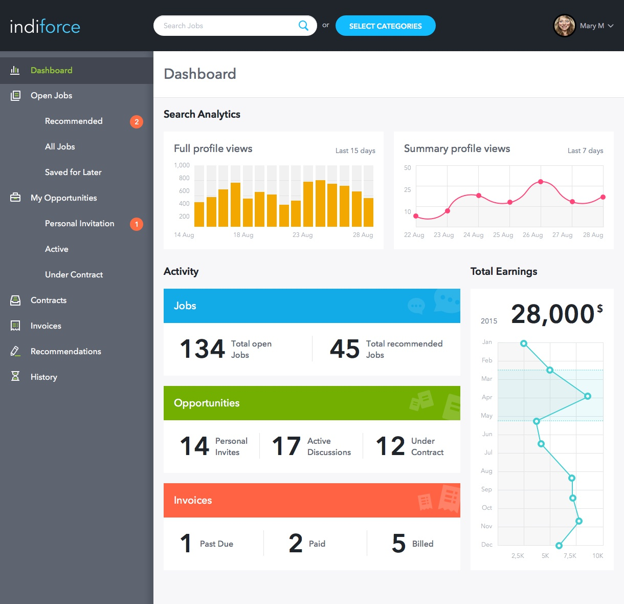 Indiforce analytics fullscreen