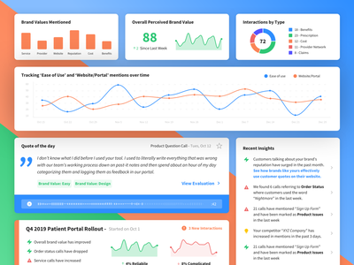 CX Dashboard Cards compliance interaction bar chart trending chart pie chart customer service cards dashboard ui indianapolis ux