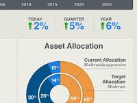 Asset Allocation Graph