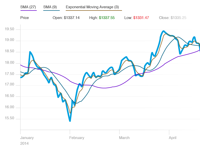 Data Visualization data chart graph line graph finance visualize data edward tufte