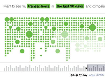 visualization wireframe visualization dataviz data visualization dropdown timeline