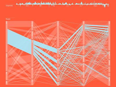 Self tracking dataviz visualization dataviz data visualization