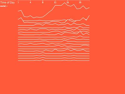 Self tracking dataviz - part 2 dataviz visualization data visualization