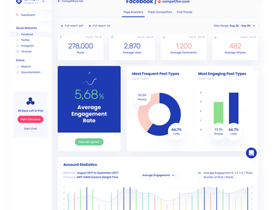 Brandmates. Real-time social analytics user experience ux design ui ux charts analytic app analytic platform social pr system overview metrics pr social media social analytics app platform graphs data dashboard
