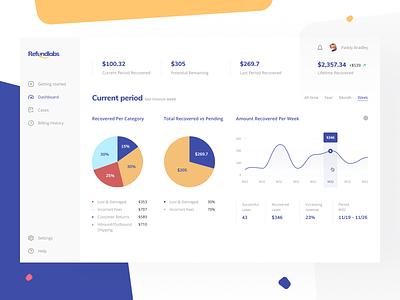Refundlabs: Dashboard statustic graphics charts revenue finance app web app web platform category pending finance pie graph web app recover money overview platform refund dashboard amazon
