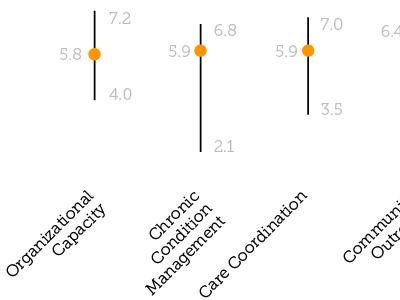 Average vs. high/low measurements graph information visualization science