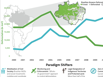 Agricultural Production vs. Deforestation in Brazil visualization deforestation amazon chart infographic