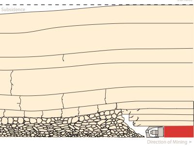 Longwall Mining visualization illustration elevation view visualization mining