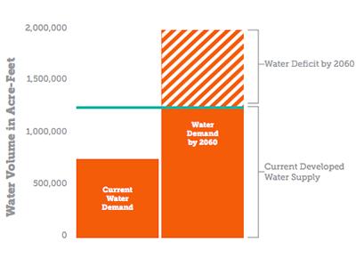 Water Demand Chart orange west water