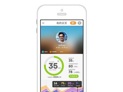 Dashboard Liulishuo ui dashboard app data visualization