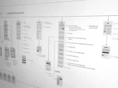 Sitemap - Wireframes software brothers site flow content plan web development web design planning mapping design wireframes sitemap