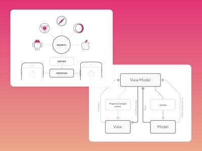 Illustration mobile architecture design software brothers ui icon vector illustration mobile app mobile developement architechture